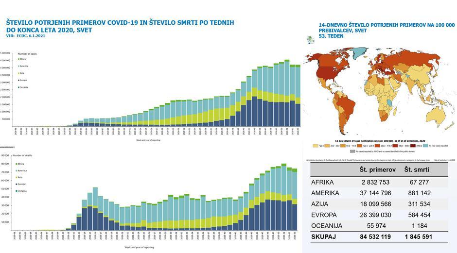 epidemija covid-19 podatki   Avtor: NIJZ