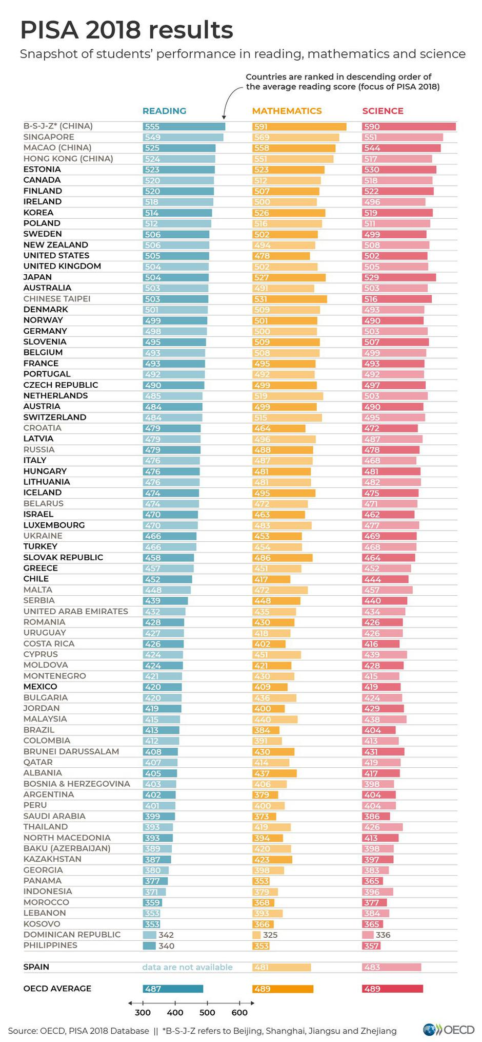 Rezultati PISA 2018 | Avtor: OECD