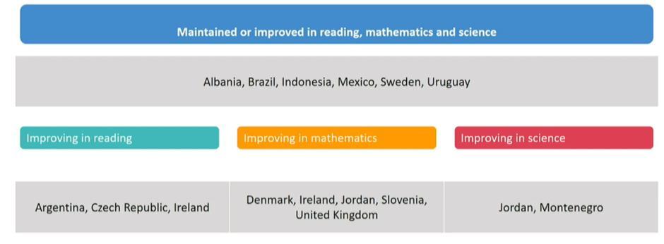 Matematika | Avtor: OECD