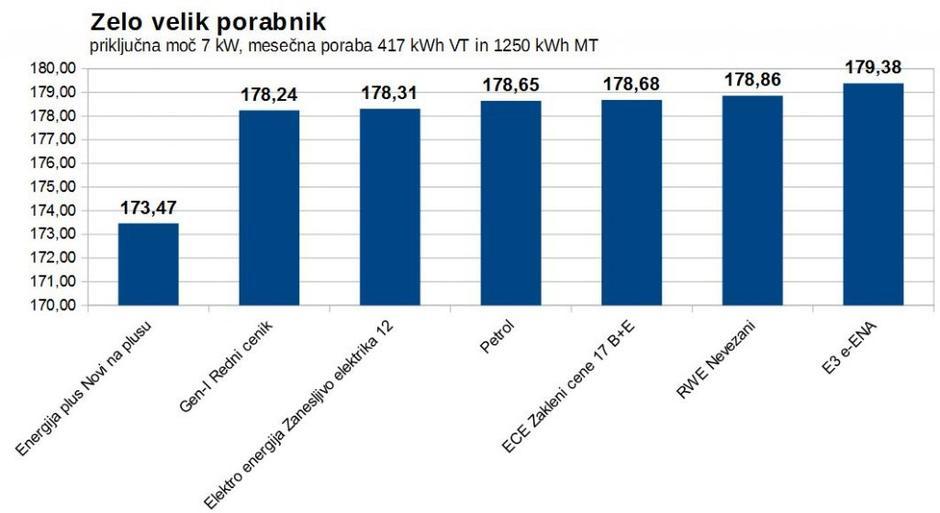 najcenejša elektrika dvotarifno merjenje Žurnal24